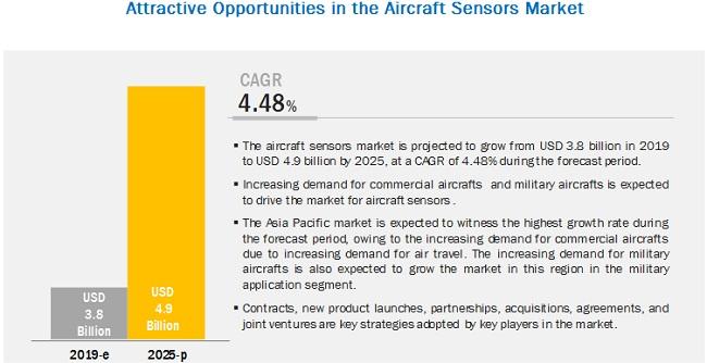 Aircraft Sensors Market