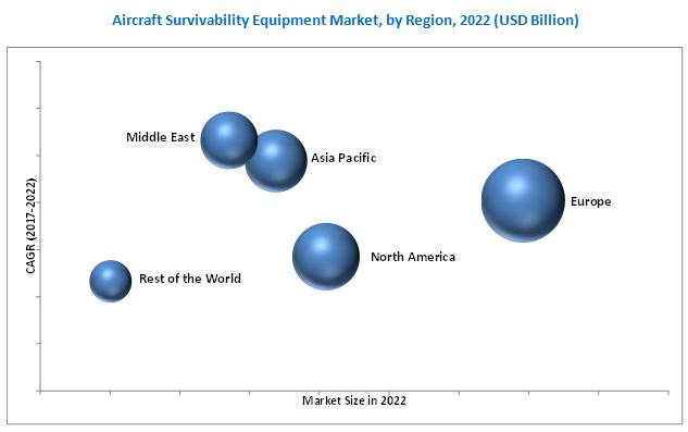 Aircraft Survivability Equipment Market