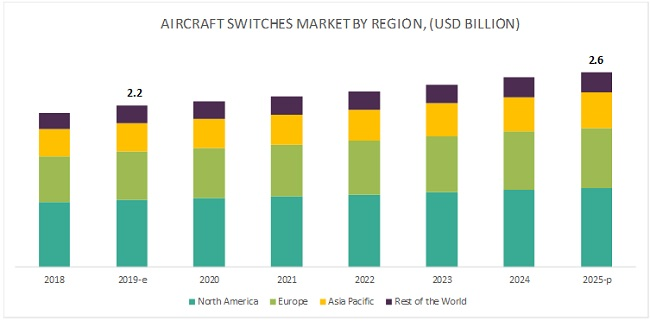 Aircraft Switches Market