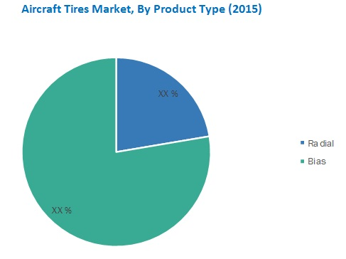 Aircraft Tires Market