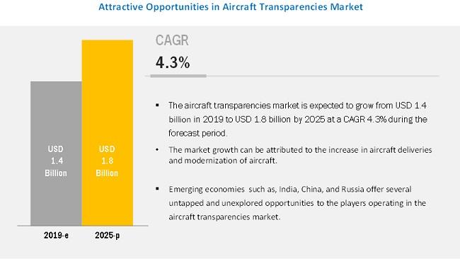 Aircraft Transparencies Market