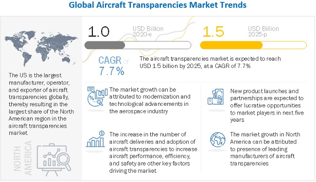 Aircraft Transparencies Market