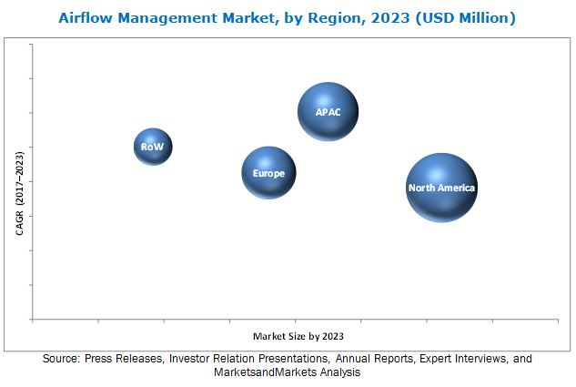 Airflow Management Market