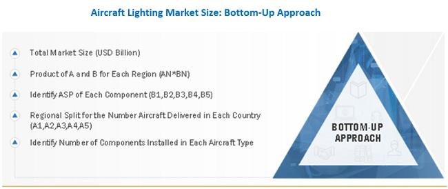 Aircraft Lighting Market Bottom-Up Approach