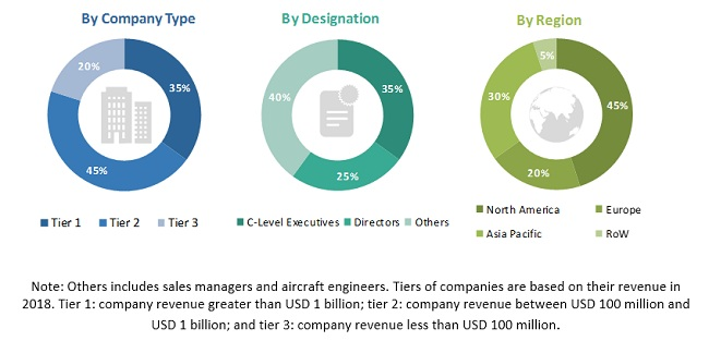 Aircraft Lighting Market Size, and Share