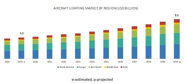 Aircraft Lighting Market