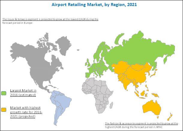 Airport Retailing Market