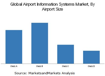 Airport Information Systems Market