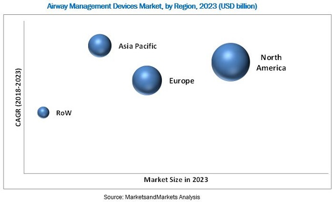 Airway Management Devices Market