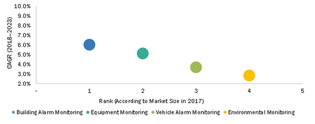Alarm Monitoring Market