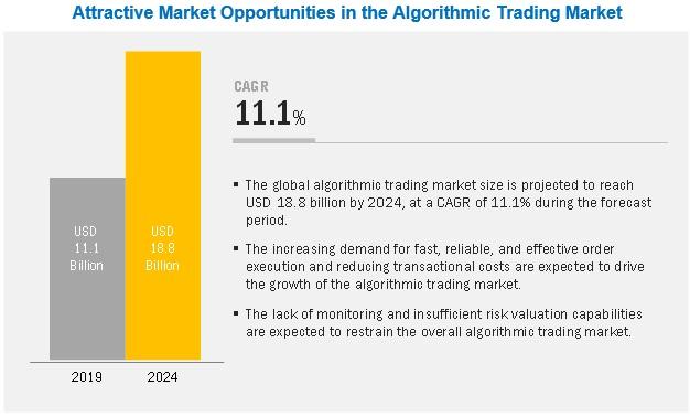 Algorithmic Trading Market