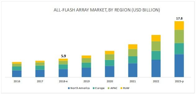 All-Flash Array Market