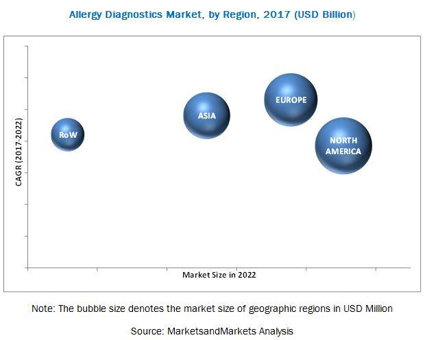 Allergy Diagnostics Market-By Region 2017