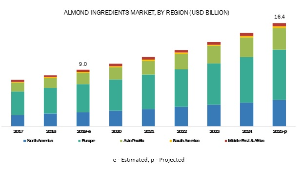 Almond Ingredients Market