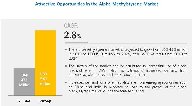 Alpha-Methylstyrene Market Analysis | Recent Market