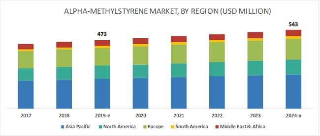 Alpha-Methylstyrene Market