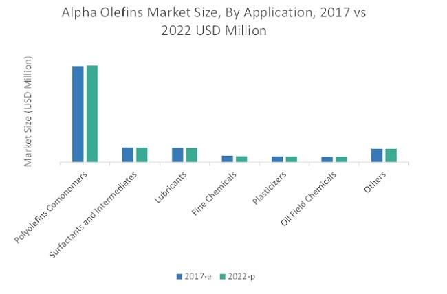 Alpha Olefin Market