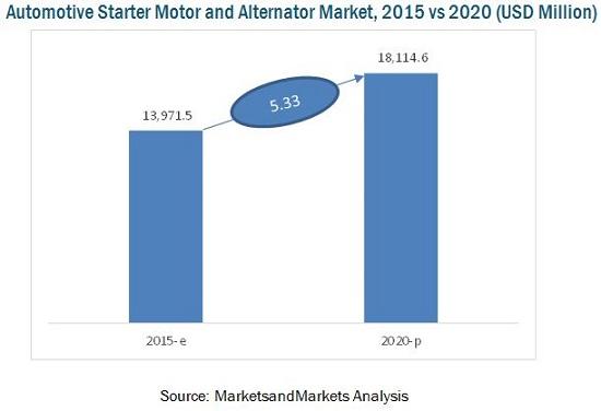 Alternator Market