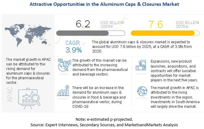 Aluminum Caps & Closures Market
