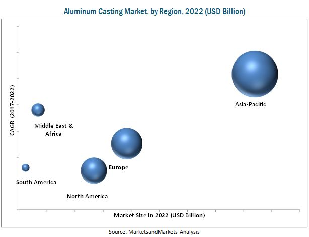 Aluminum Casting Market by Process & Region - Global