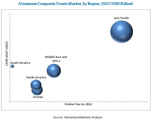 Aluminum Composite Panels Market by Base Coating Type (PE, PVDF), Type (Fire-resistant, Antibacterial), Application (Building & Construction, Advertising, and Transportation), Composition (Core material, Metal skin), and Region - Global Forecast to 2022