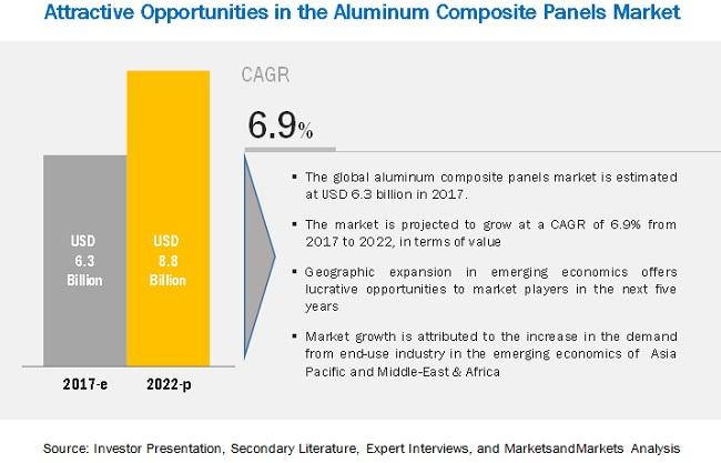 Aluminum Composite Panels Market