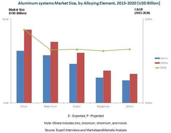 Aluminum Systems Market