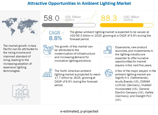 Ambient Lighting Market
