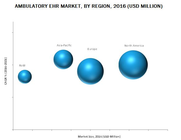 Ambulatory EHR Market-By Region