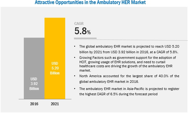 Ambulatory EHR Market-Attractive Opportunities