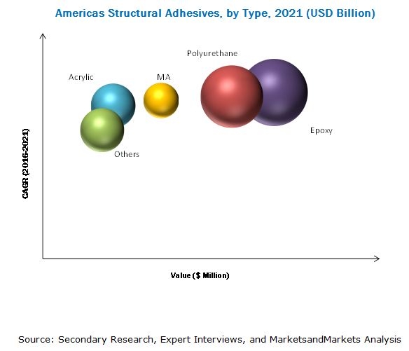 Americas Structural Adhesives Market