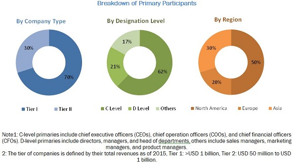Amniocentesis Needle Market-Breakdown of Primary Participants