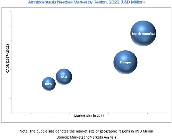 Amniocentesis Needle Market, by Region, 2022 (USD Million)