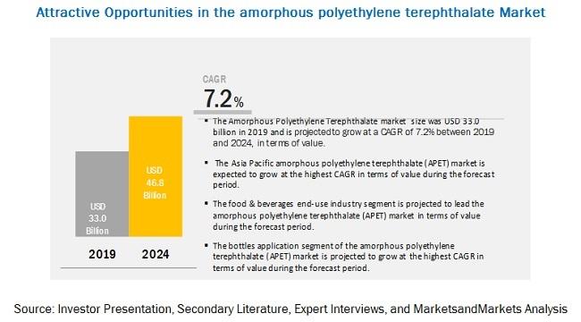 Amorphous Polyethylene Terephthalate (APET) Market