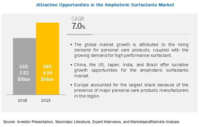 Amphoteric Surfactant Market