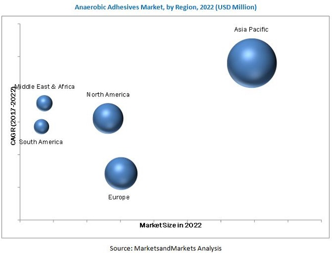 Anaerobic Adhesives Market