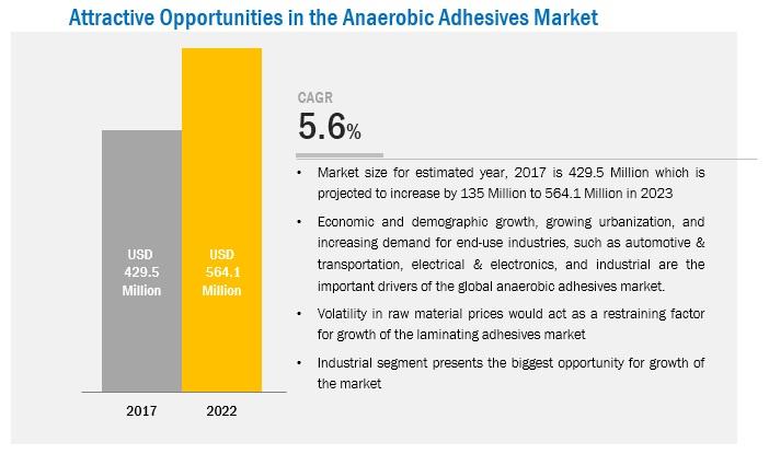 Anaerobic Adhesives Market