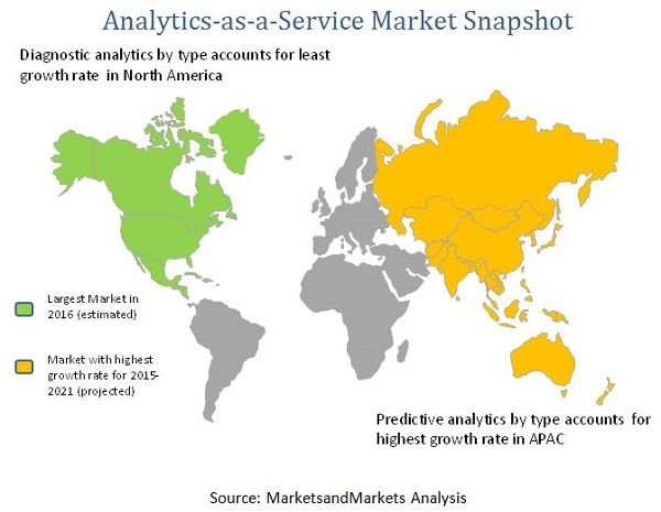 Analytics as a Service Market