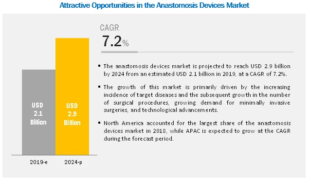 Anastomosis Device Market