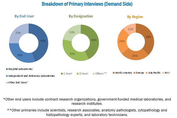 Anatomic Pathology Track and Trace Solutions Market