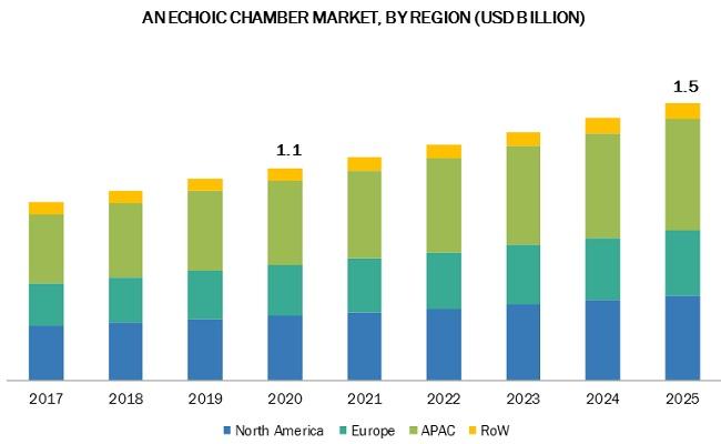 Anechoic Chamber Market
