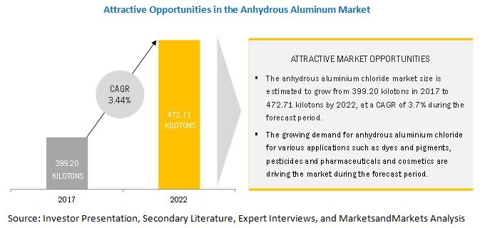 Anhydrous Aluminum Chloride Market