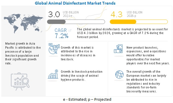Animal Disinfectants Market