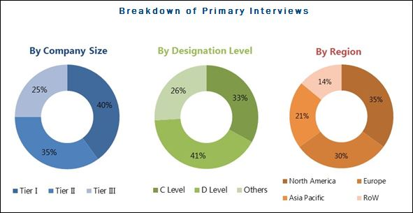 Veterinary Vaccines Market-Breakdown of Primary Interviews