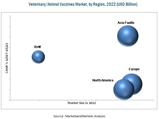 Veterinary Vaccines Market-By Region