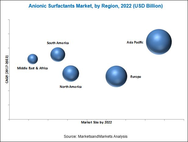 Anionic Surfactants Market