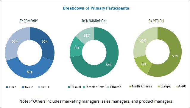 Anomaly Detection Market by Solution & Technology - Global Forecast