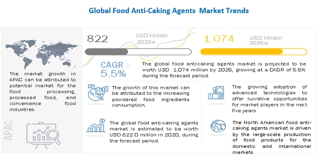 Food Anti-Caking Agents Market
