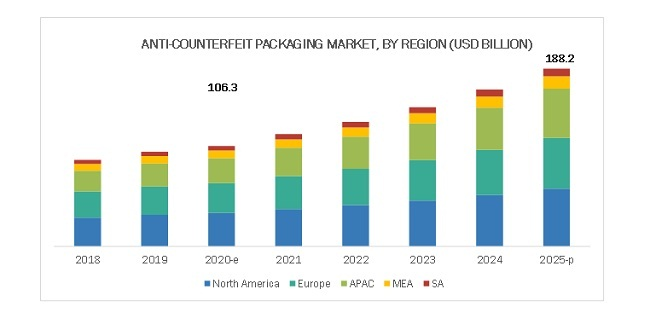 Anti Counterfeit Packaging Market By Region