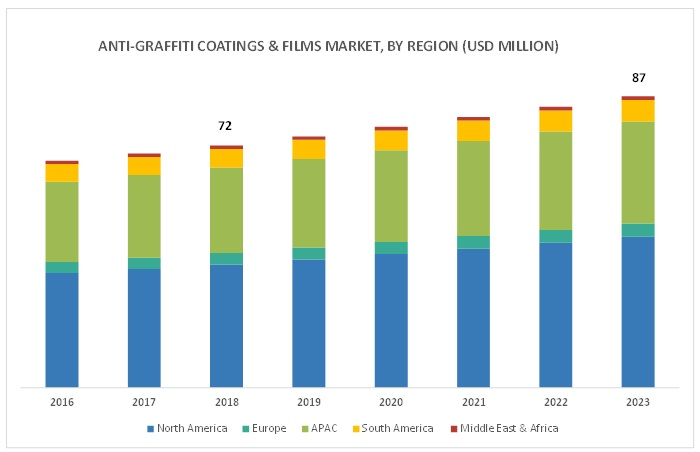 Anti-Graffiti Coatings Market